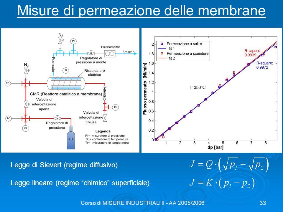 Corso di MISURE INDUSTRIALI II - AA 2005/200633 Misure di permeazione delle membrane Legge di Sievert (regime diffusivo) Legge lineare (regime chimico