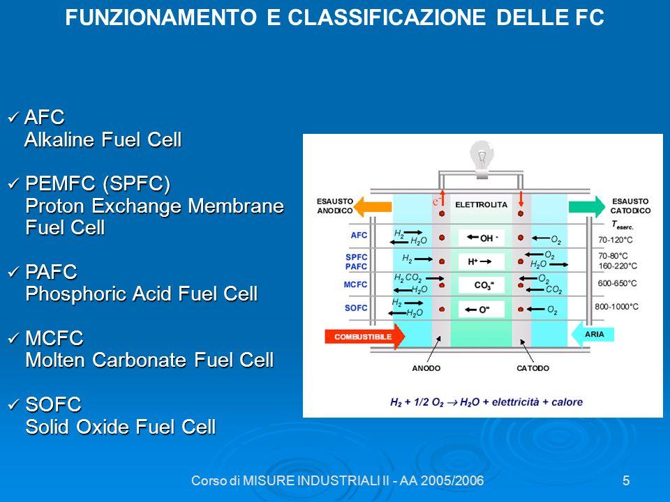 Corso di MISURE INDUSTRIALI II - AA 2005/20065 FUNZIONAMENTO E CLASSIFICAZIONE DELLE FC AFC AFC Alkaline Fuel Cell Alkaline Fuel Cell PEMFC (SPFC) PEM