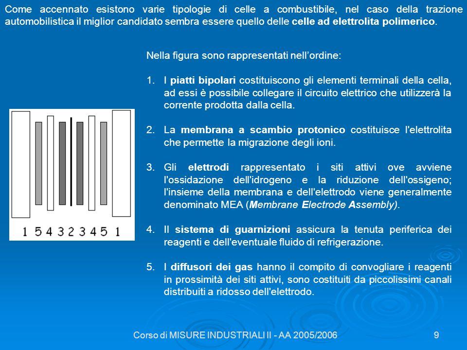 Corso di MISURE INDUSTRIALI II - AA 2005/200630 Metodologie di produzione di H 2 a bordo alimentazione membrana pellets di catalizzatore gas di coda volume di accumulo idrogeno alla cella Reattori catalitici a membrana