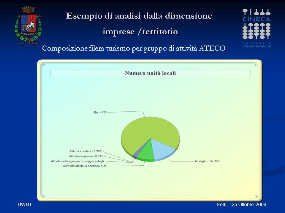 DWHTForlì – 25 Ottobre 2006 Esempio di analisi dalla dimensione imprese /territorio Composizione filera turismo per gruppo di attività ATECO