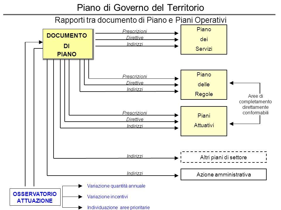 Aree di completamento direttamente conformabili DOCUMENTO DI PIANO Piano dei Servizi Prescrizioni Direttive Indirizzi Piano delle Regole Prescrizioni