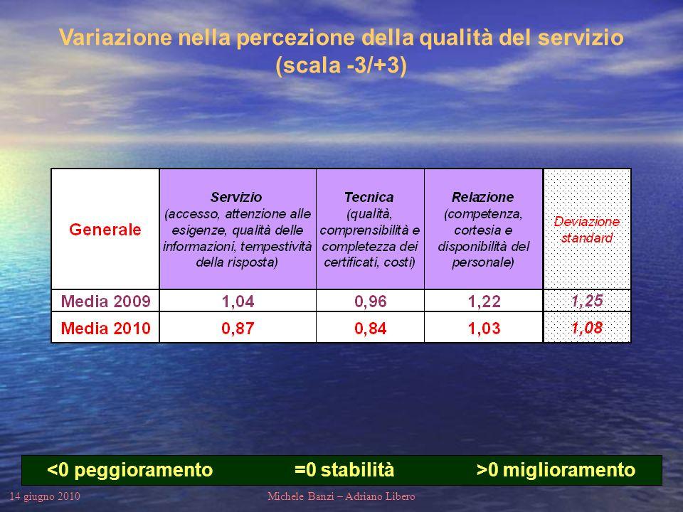 14 giugno 2010Michele Banzi – Adriano Libero Variazione nella percezione della qualità del servizio (scala -3/+3) 0 miglioramento