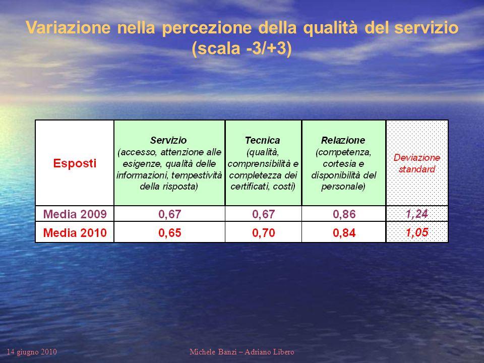 14 giugno 2010Michele Banzi – Adriano Libero Variazione nella percezione della qualità del servizio (scala -3/+3)