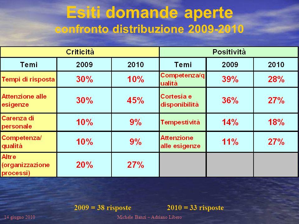14 giugno 2010Michele Banzi – Adriano Libero Esiti domande aperte confronto distribuzione 2009-2010 2009 = 38 risposte 2010 = 33 risposte