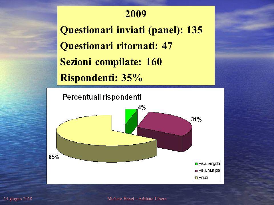 14 giugno 2010Michele Banzi – Adriano Libero 2009 Questionari inviati (panel): 135 Questionari ritornati: 47 Sezioni compilate: 160 Rispondenti: 35%