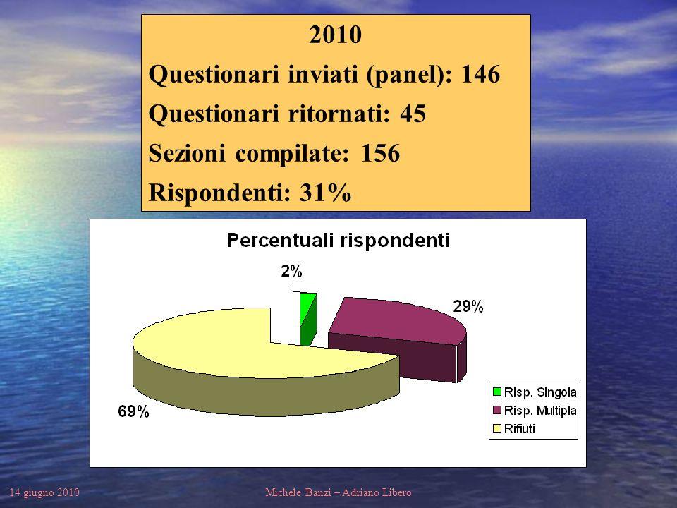14 giugno 2010Michele Banzi – Adriano Libero DISTRIBUZIONE RISPONDENTI - 2010 Sede attività produttiva