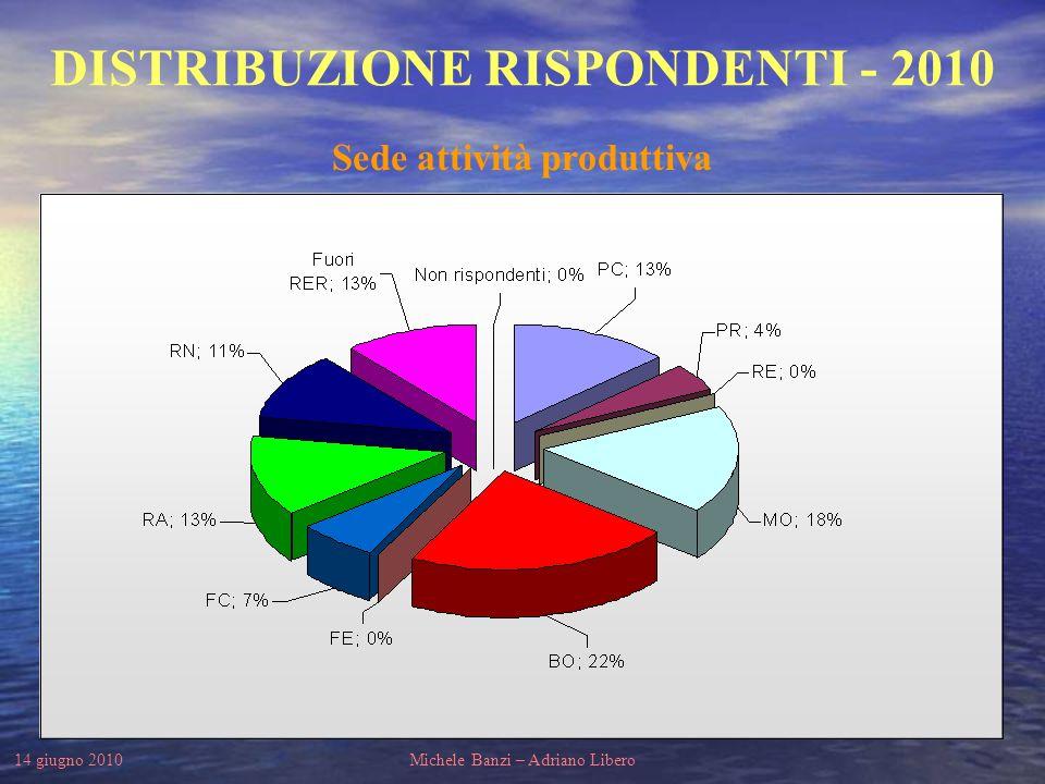 14 giugno 2010Michele Banzi – Adriano Libero DISTRIBUZIONE RISPONDENTI - 2010 Distribuzione per settore di attività
