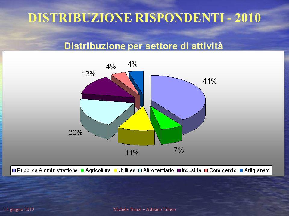 14 giugno 2010Michele Banzi – Adriano Libero DISTRIBUZIONE RISPONDENTI - 2010 Distribuzione per tipologia delle sezioni compilate