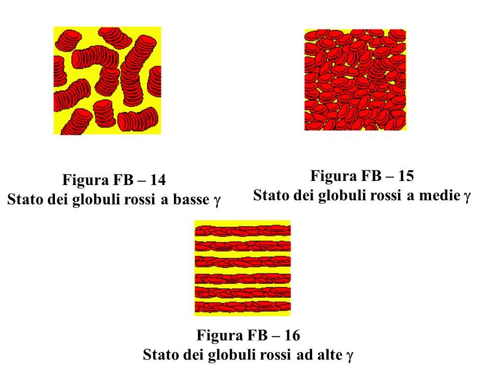 Figura FB – 14 Stato dei globuli rossi a basse Figura FB – 15 Stato dei globuli rossi a medie Figura FB – 16 Stato dei globuli rossi ad alte
