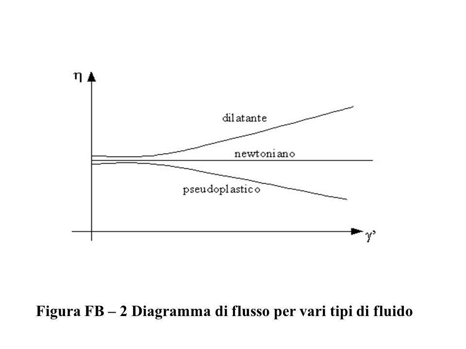 Figura FB – 2 Diagramma di flusso per vari tipi di fluido