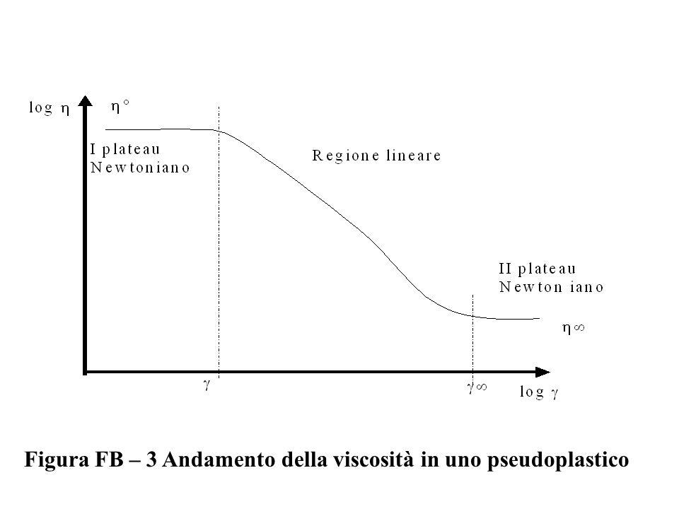 Figura FB – 3 Andamento della viscosità in uno pseudoplastico