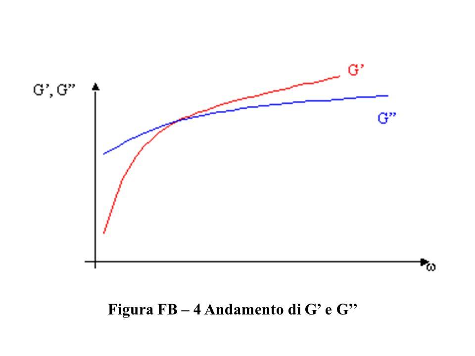 Figura FB – 4 Andamento di G e G