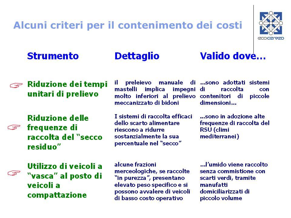 Alcuni criteri per il contenimento dei costi