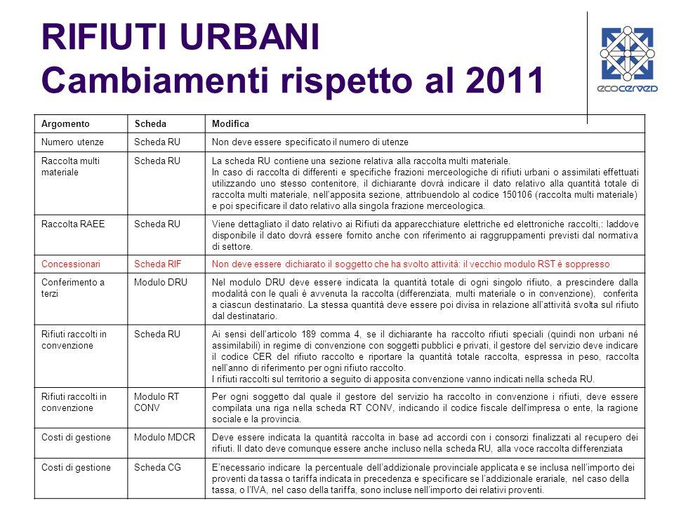 RIFIUTI URBANI Cambiamenti rispetto al 2011 ArgomentoSchedaModifica Numero utenzeScheda RUNon deve essere specificato il numero di utenze Raccolta mul