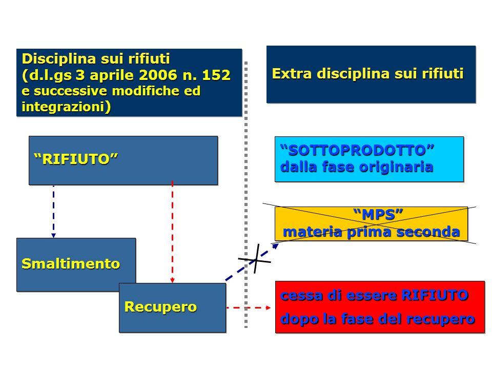 Disciplina sui rifiuti (d.l.gs 3 aprile 2006 n. 152 e successive modifiche ed integrazioni ) Disciplina sui rifiuti (d.l.gs 3 aprile 2006 n. 152 e suc