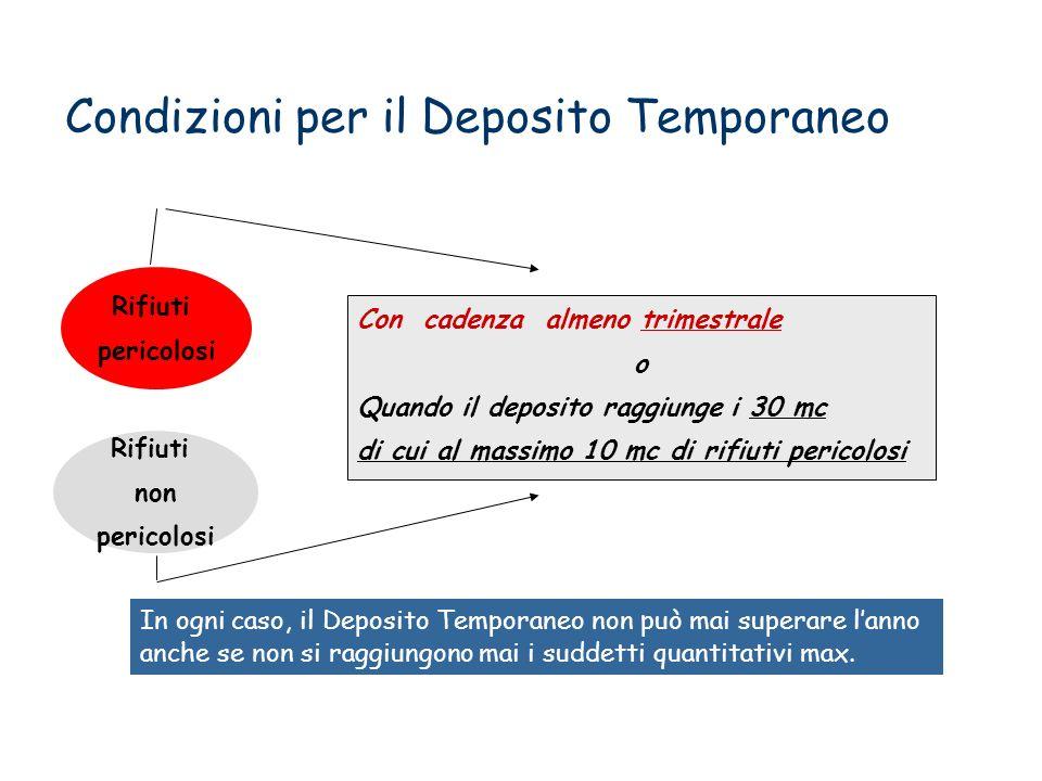 Condizioni per il Deposito Temporaneo Con cadenza almeno trimestrale o Quando il deposito raggiunge i 30 mc di cui al massimo 10 mc di rifiuti pericol