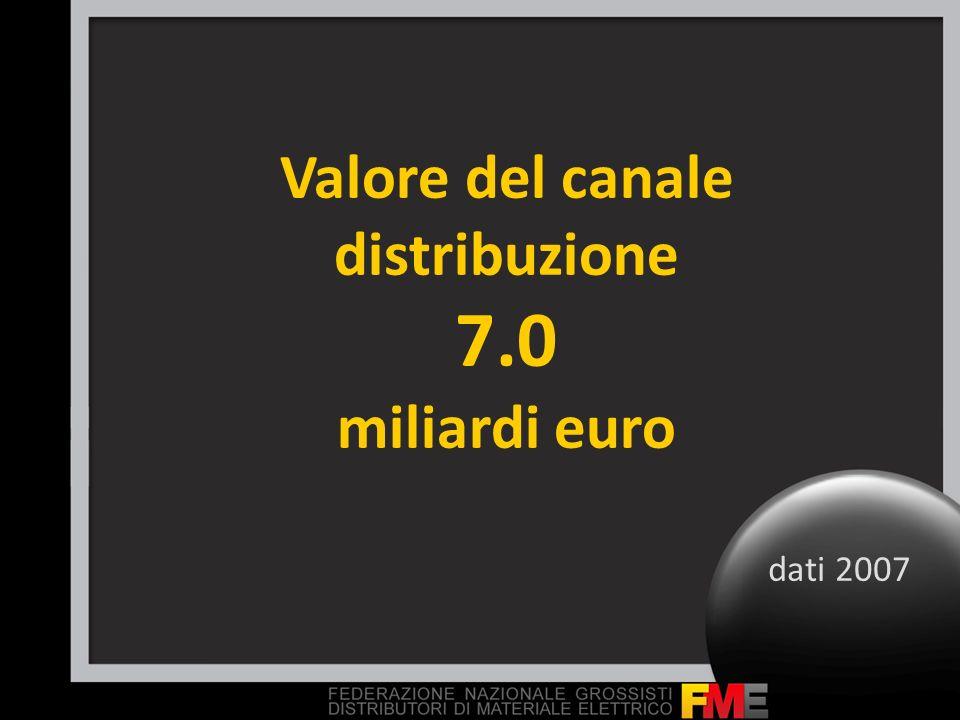 Valore del canale distribuzione 7.0 miliardi euro dati 2007