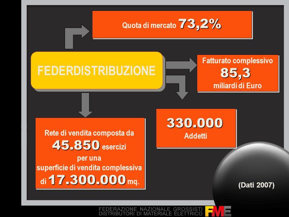 FEDERDISTRIBUZIONE 73,2% Quota di mercato 73,2% Fatturato complessivo85,3 miliardi di Euro Fatturato complessivo85,3 miliardi di Euro Rete di vendita