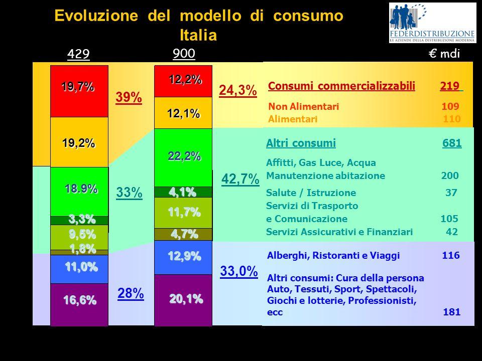 Consumi commercializzabili 219 Non Alimentari 109 Alimentari 110 Altri consumi 681 Affitti, Gas Luce, Acqua Manutenzione abitazione 200 Salute / Istru