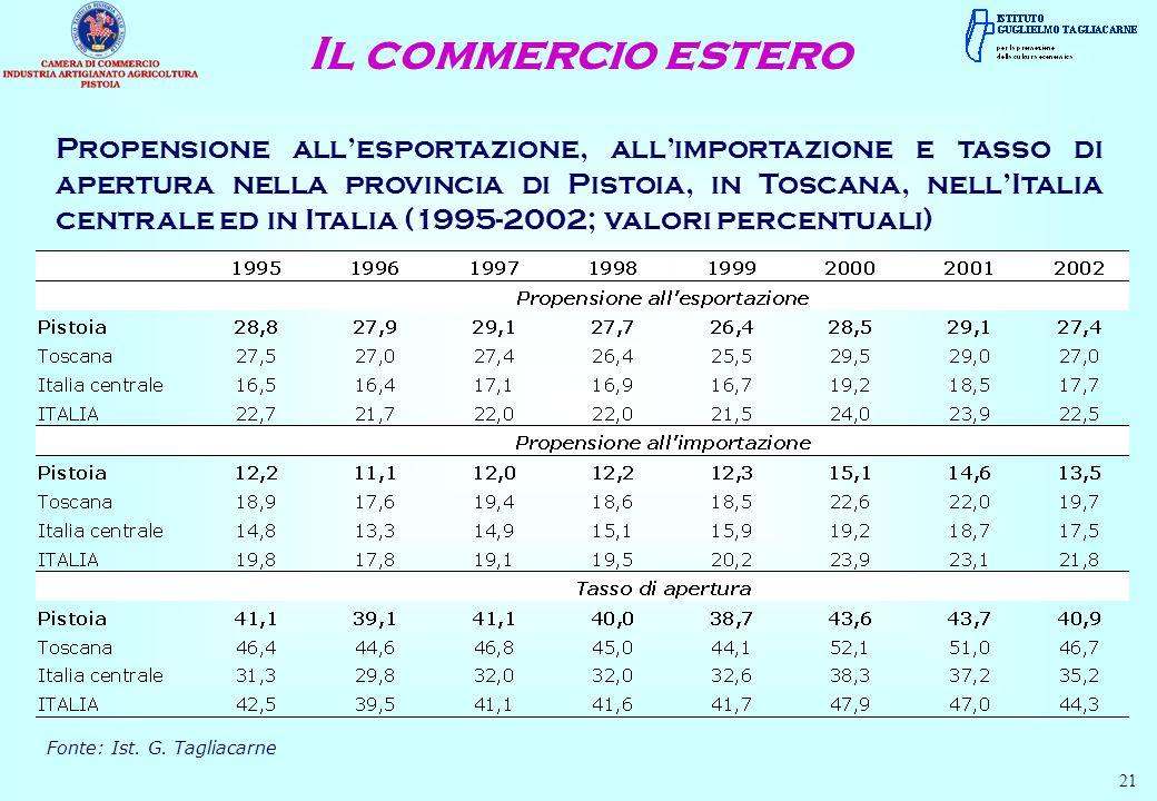 Propensione allesportazione, allimportazione e tasso di apertura nella provincia di Pistoia, in Toscana, nellItalia centrale ed in Italia (1995-2002; valori percentuali) Fonte: Ist.