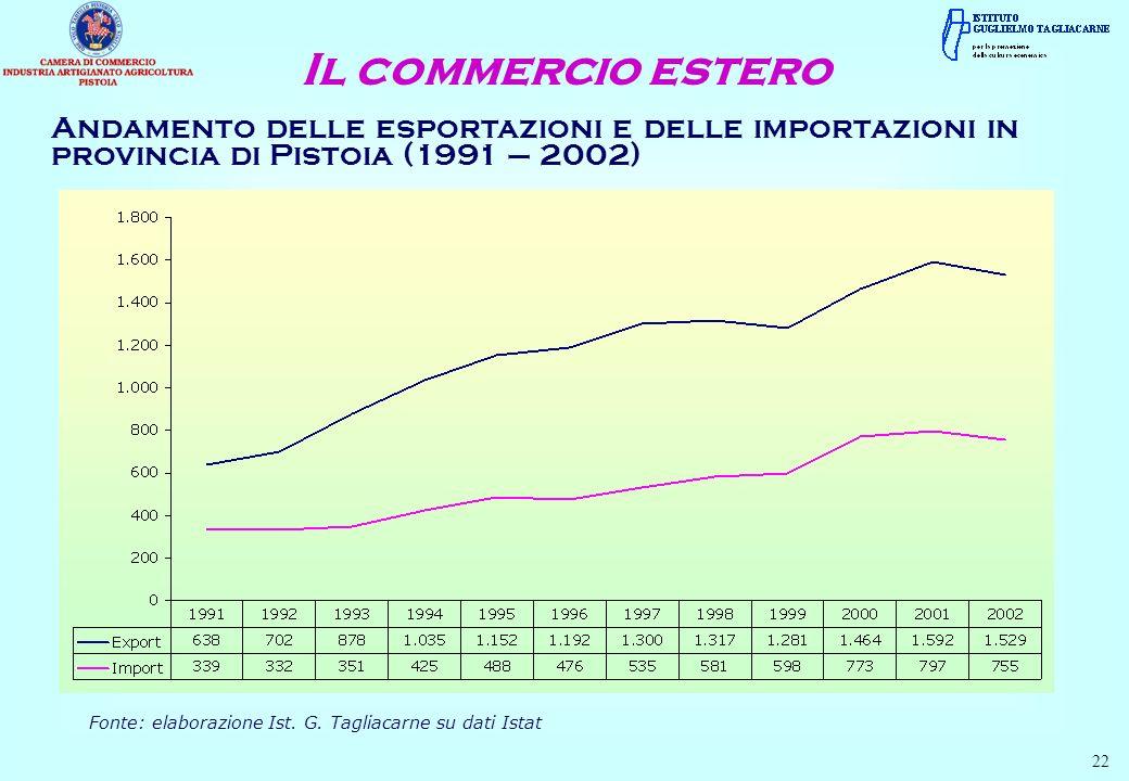 Andamento delle esportazioni e delle importazioni in provincia di Pistoia (1991 – 2002) Il commercio estero Fonte: elaborazione Ist. G. Tagliacarne su