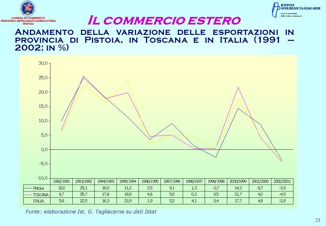 Andamento della variazione delle esportazioni in provincia di Pistoia, in Toscana e in Italia (1991 – 2002; in %) Il commercio estero Fonte: elaborazi