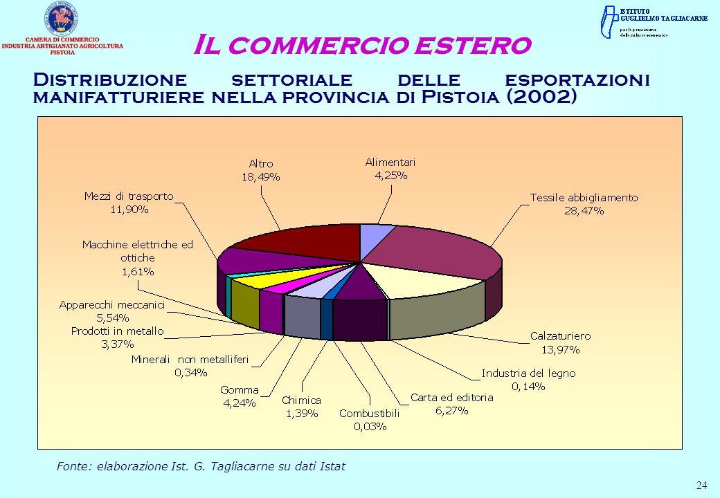 Distribuzione settoriale delle esportazioni manifatturiere nella provincia di Pistoia (2002) Il commercio estero Fonte: elaborazione Ist. G. Tagliacar
