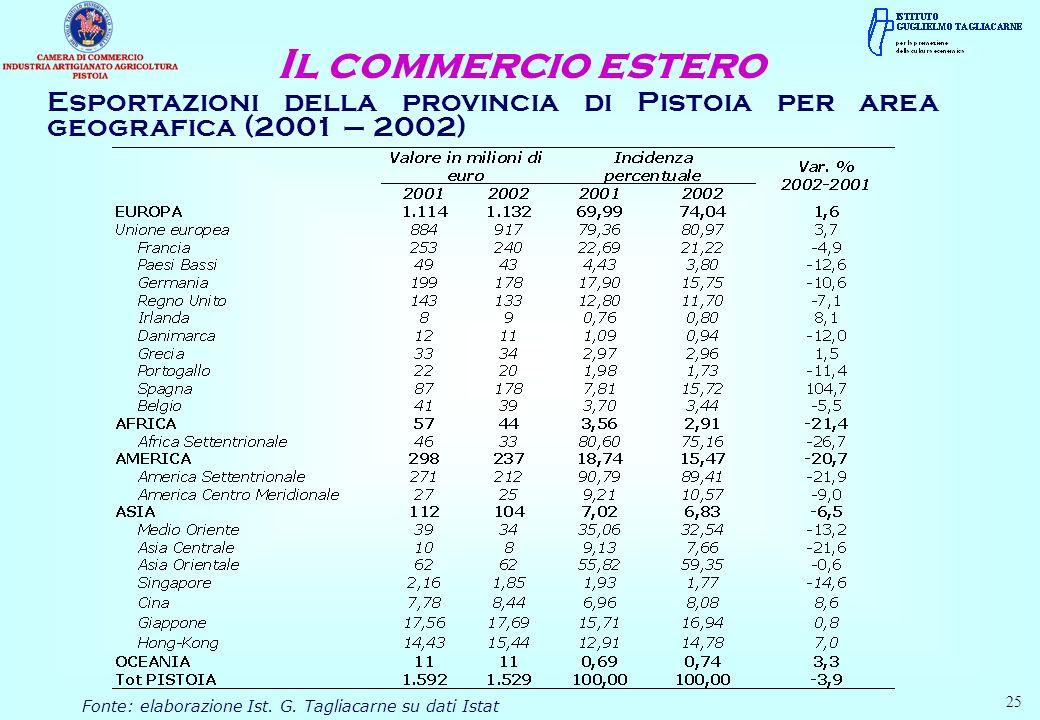 Esportazioni della provincia di Pistoia per area geografica (2001 – 2002) Il commercio estero Fonte: elaborazione Ist. G. Tagliacarne su dati Istat 25