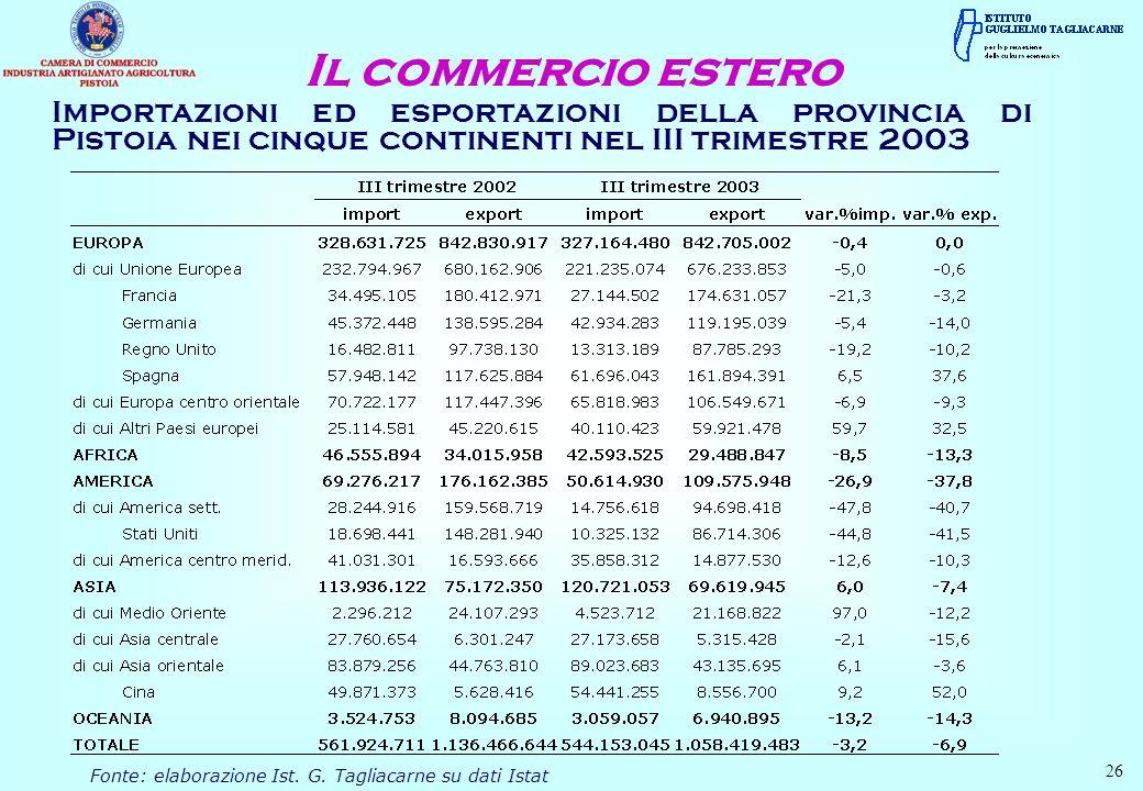 Importazioni ed esportazioni della provincia di Pistoia nei cinque continenti nel III trimestre 2003 Il commercio estero Fonte: elaborazione Ist. G. T