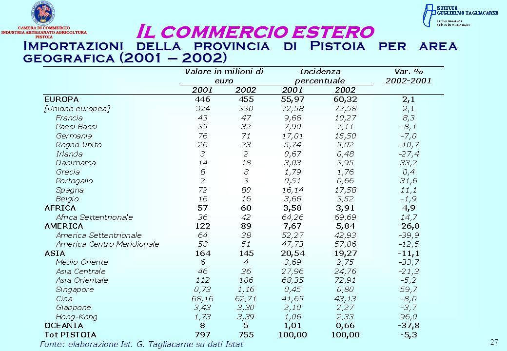Importazioni della provincia di Pistoia per area geografica (2001 – 2002) Il commercio estero Fonte: elaborazione Ist. G. Tagliacarne su dati Istat 27