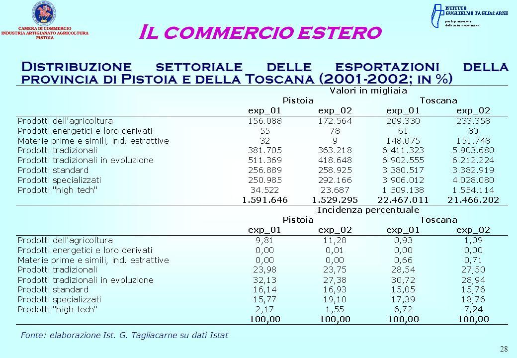 Distribuzione settoriale delle esportazioni della provincia di Pistoia e della Toscana (2001-2002; in %) Il commercio estero Fonte: elaborazione Ist.