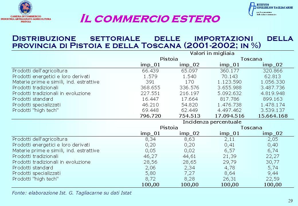 Distribuzione settoriale delle importazioni della provincia di Pistoia e della Toscana (2001-2002; in %) Il commercio estero Fonte: elaborazione Ist.