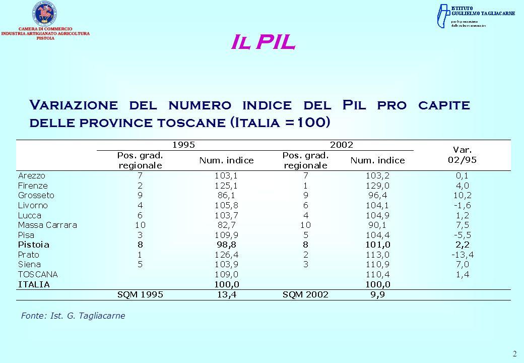 Variazione del numero indice del Pil pro capite delle province toscane (Italia =100) Il PIL Fonte: Ist. G. Tagliacarne 2
