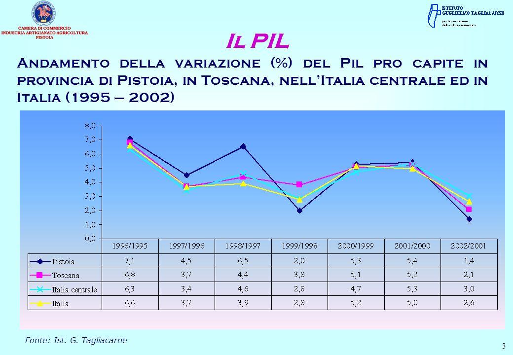 Andamento della variazione (%) del Pil pro capite in provincia di Pistoia, in Toscana, nellItalia centrale ed in Italia (1995 – 2002) Il PIL Fonte: Ist.