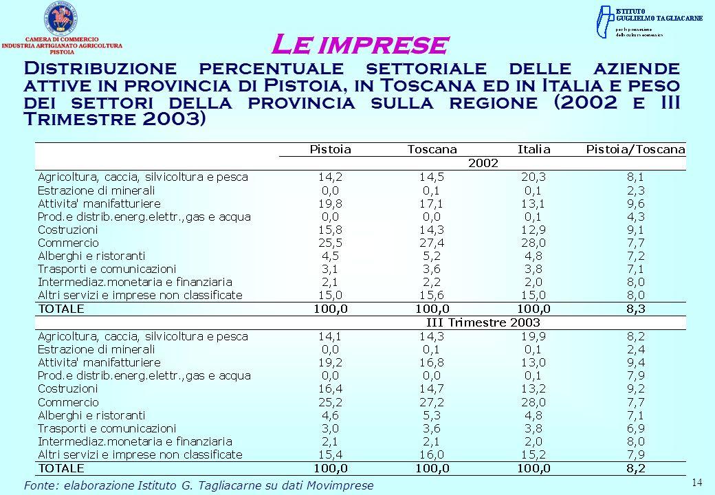 Distribuzione percentuale settoriale delle aziende attive in provincia di Pistoia, in Toscana ed in Italia e peso dei settori della provincia sulla re