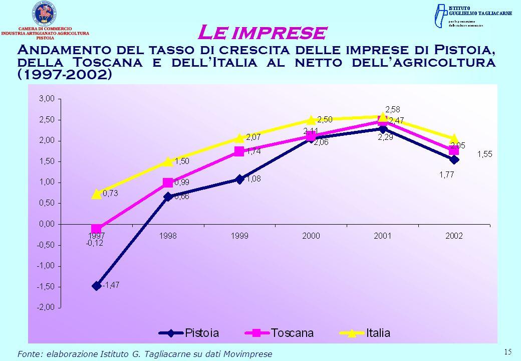 Andamento del tasso di crescita delle imprese di Pistoia, della Toscana e dellItalia al netto dellagricoltura (1997-2002) Le imprese Fonte: elaborazio