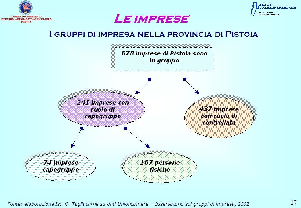 I gruppi di impresa nella provincia di Pistoia Le imprese Fonte: elaborazione Ist.