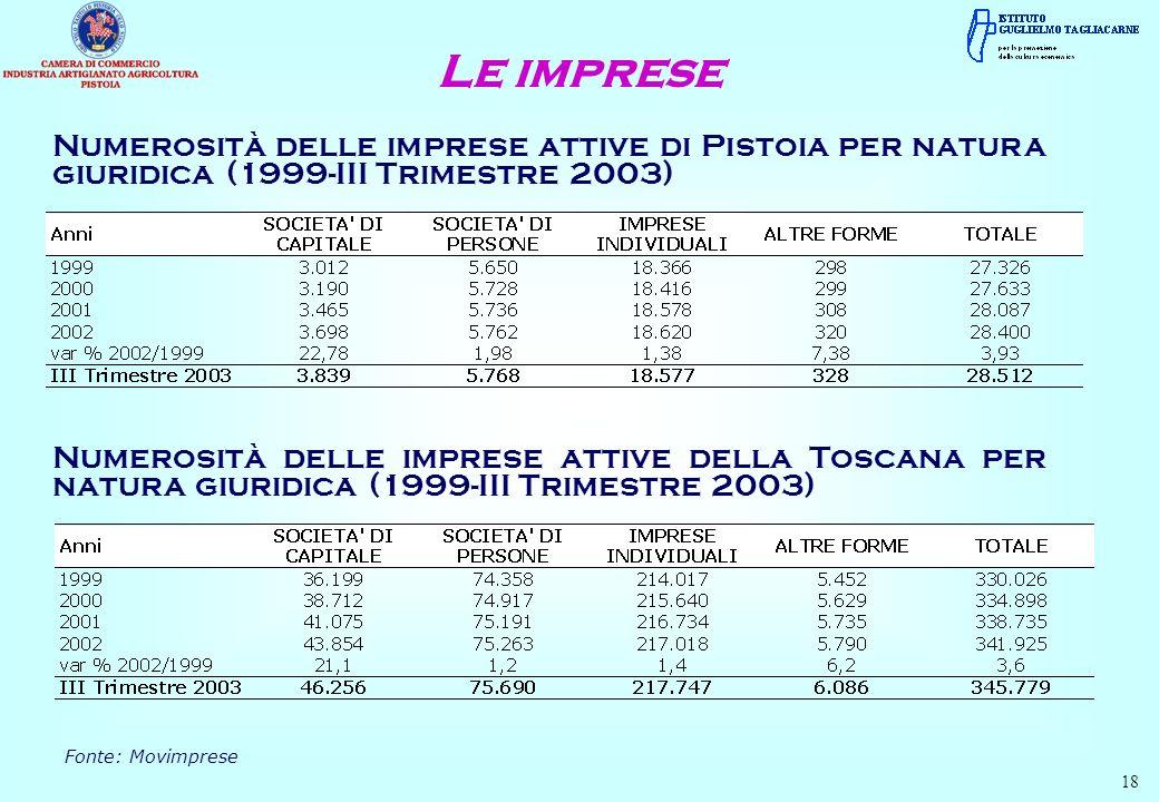 Numerosità delle imprese attive di Pistoia per natura giuridica (1999-III Trimestre 2003) Le imprese Fonte: Movimprese 18 Numerosità delle imprese attive della Toscana per natura giuridica (1999-III Trimestre 2003)