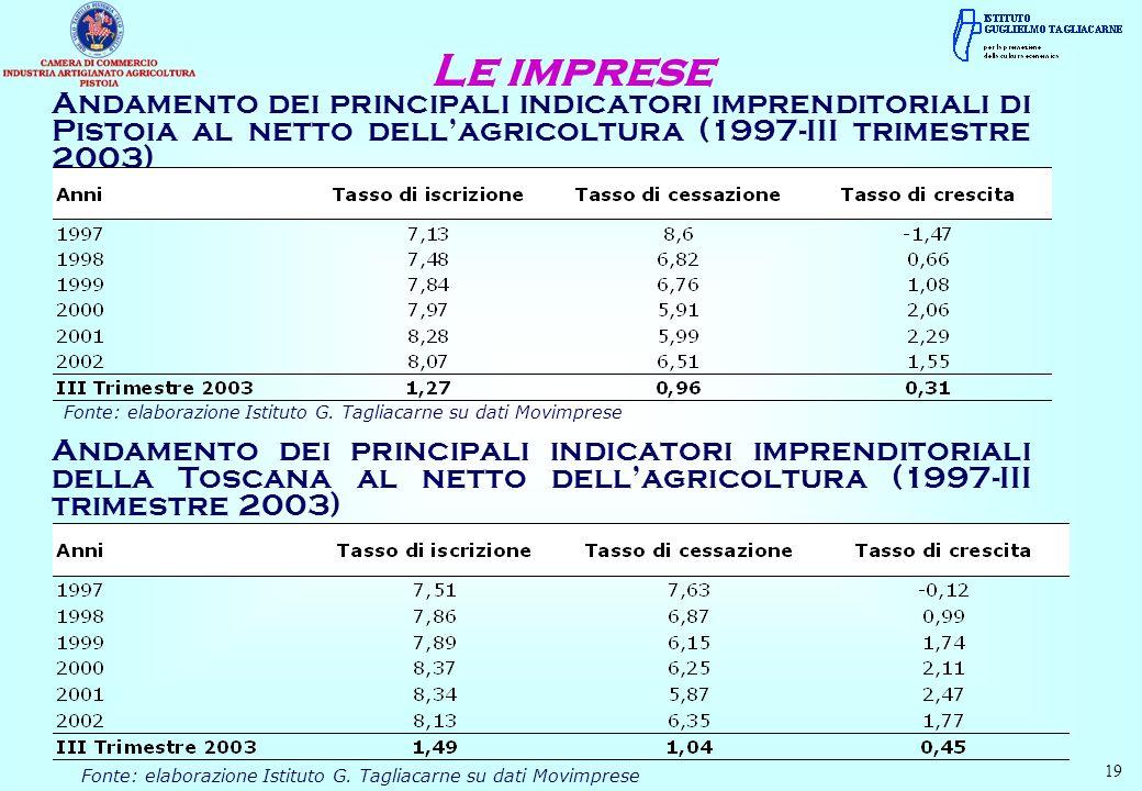 Andamento dei principali indicatori imprenditoriali di Pistoia al netto dellagricoltura (1997-III trimestre 2003) Le imprese Fonte: elaborazione Istituto G.
