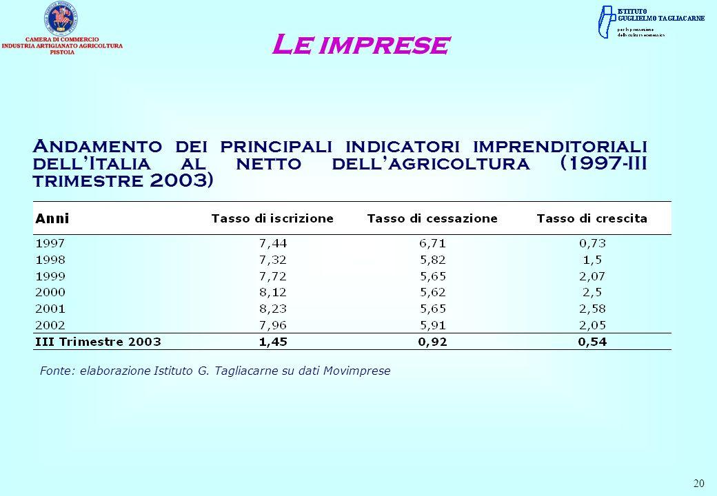 Andamento dei principali indicatori imprenditoriali dellItalia al netto dellagricoltura (1997-III trimestre 2003) Le imprese Fonte: elaborazione Istituto G.