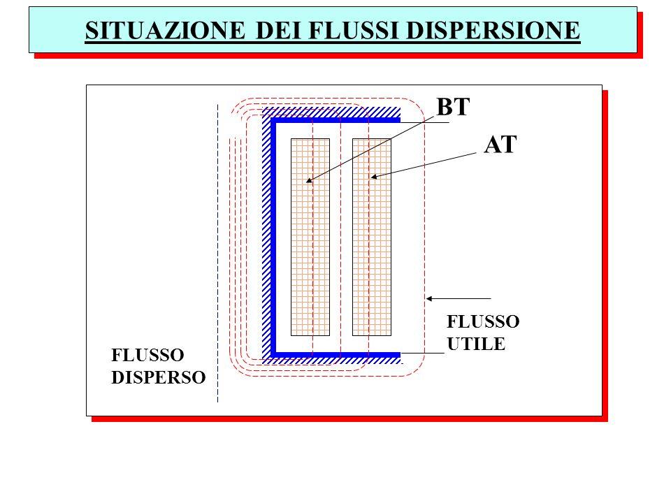 SITUAZIONE DEI FLUSSI DISPERSIONE BT AT FLUSSO DISPERSO FLUSSO UTILE