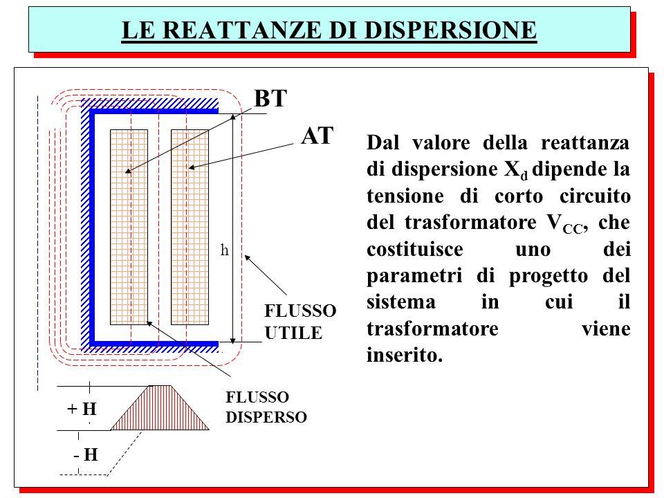 LE REATTANZE DI DISPERSIONE Dal valore della reattanza di dispersione X d dipende la tensione di corto circuito del trasformatore V CC, che costituisc