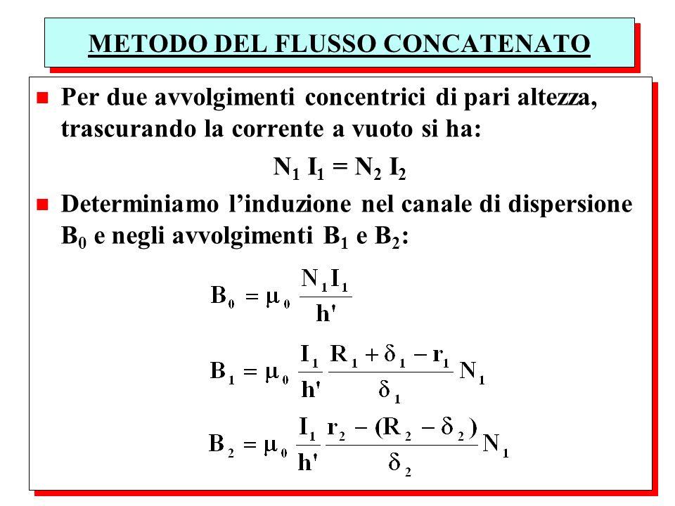 n Per due avvolgimenti concentrici di pari altezza, trascurando la corrente a vuoto si ha: N 1 I 1 = N 2 I 2 n Determiniamo linduzione nel canale di d