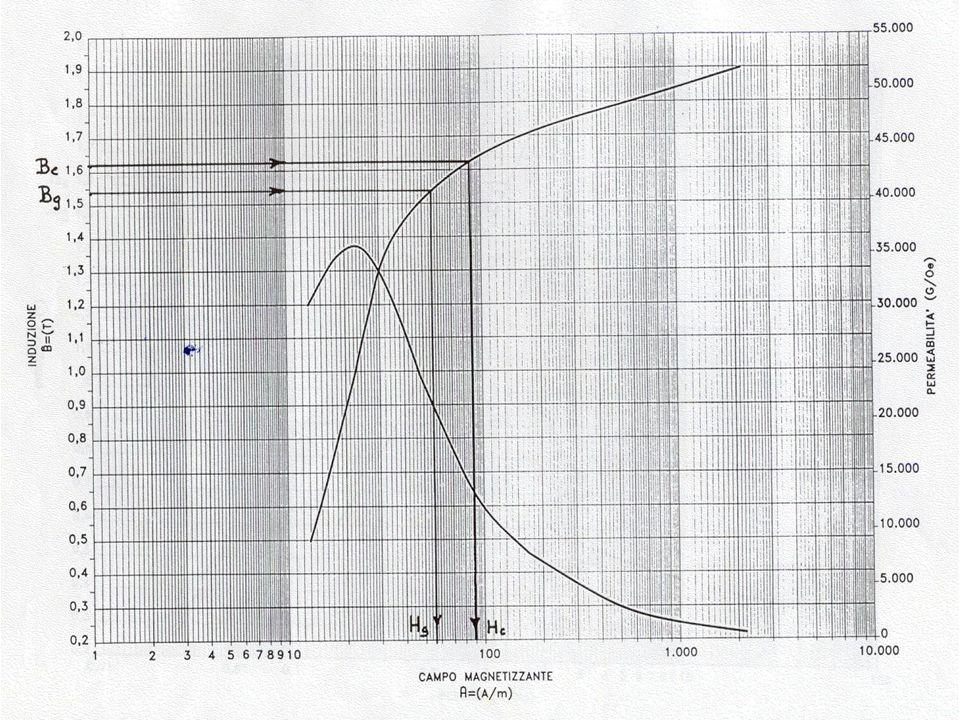 DETERMINAZIONE DELLA RESISTENZA DEGLI AVVOLGIMENTI n Sulla base della sezione S Cu e della lunghezza l a dei conduttori dei singoli avvolgimenti si ottiene la loro resistenza ohmica R DC : Dove t è la resistività del materiale conduttore impiegato alla temperatura di riferimento t (75 °C per le classi A ed E, 105 °C per le classi B, F ed H).