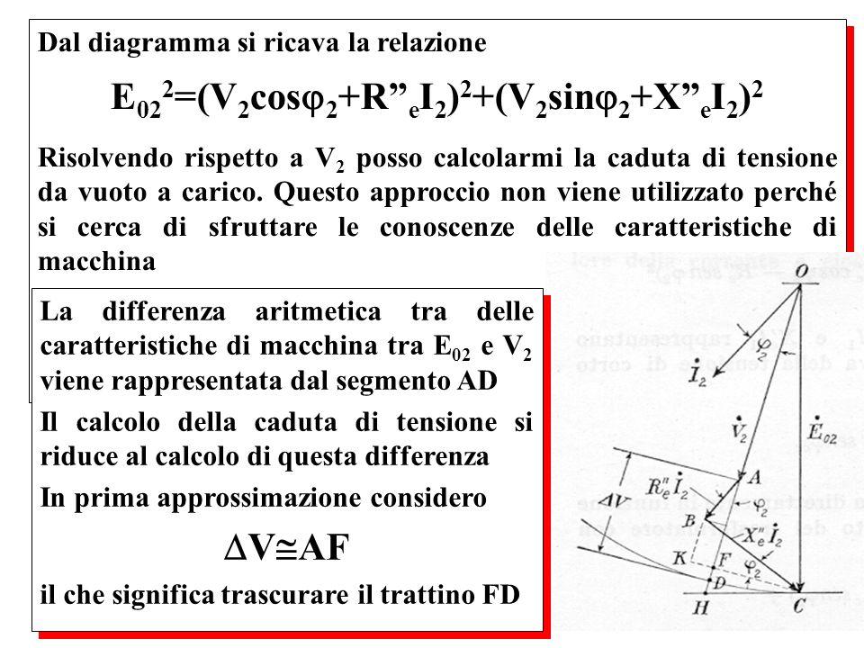 Dal diagramma si ricava la relazione E 02 2 =(V 2 cos 2 +R e I 2 ) 2 +(V 2 sin 2 +X e I 2 ) 2 Risolvendo rispetto a V 2 posso calcolarmi la caduta di