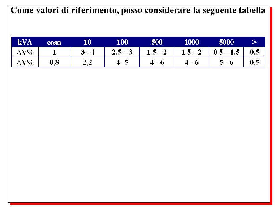 Come valori di riferimento, posso considerare la seguente tabella