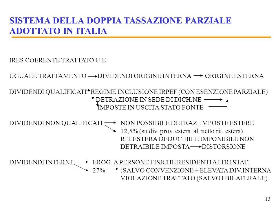 13 SISTEMA DELLA DOPPIA TASSAZIONE PARZIALE ADOTTATO IN ITALIA IRES COERENTE TRATTATO U.E. UGUALE TRATTAMENTO DIVIDENDI ORIGINE INTERNA ORIGINE ESTERN