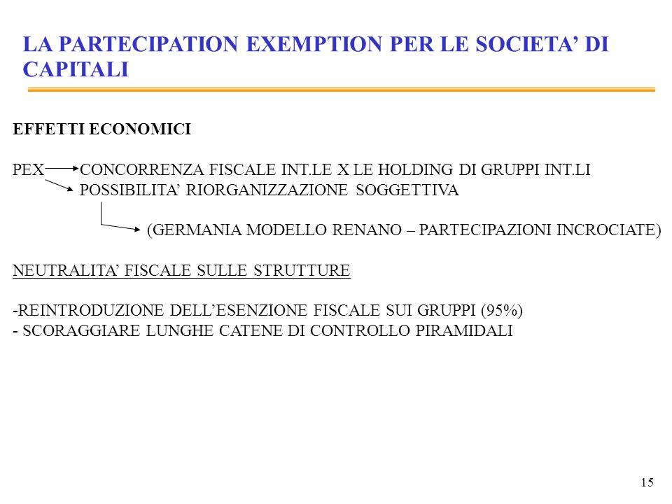 15 LA PARTECIPATION EXEMPTION PER LE SOCIETA DI CAPITALI EFFETTI ECONOMICI PEXCONCORRENZA FISCALE INT.LE X LE HOLDING DI GRUPPI INT.LI POSSIBILITA RIO