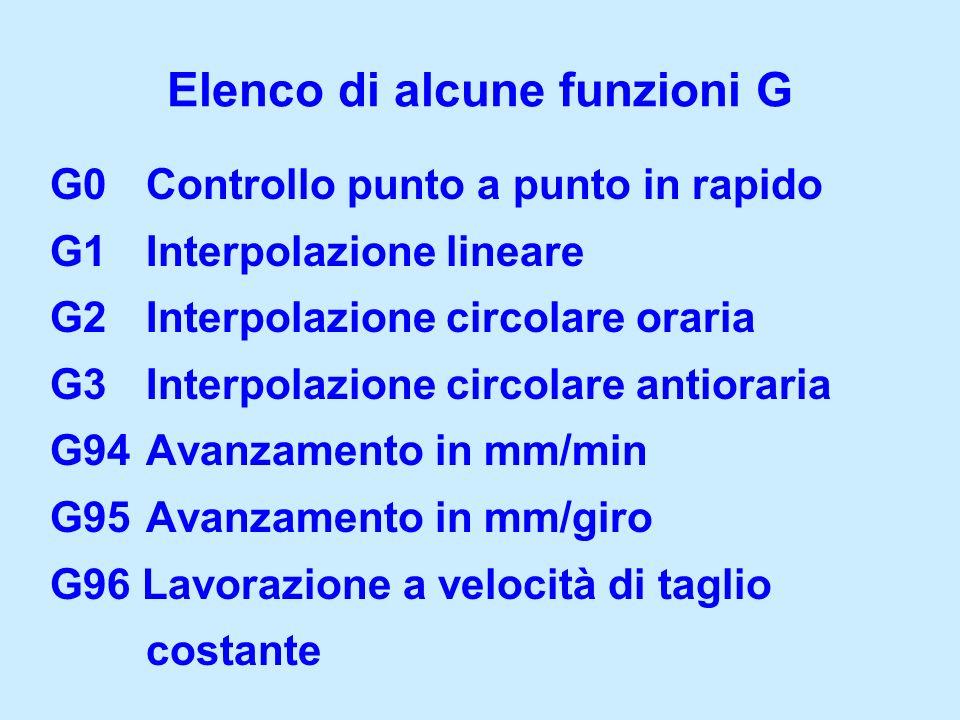 G0Controllo punto a punto in rapido G1Interpolazione lineare G2 Interpolazione circolare oraria G3Interpolazione circolare antioraria G94Avanzamento i