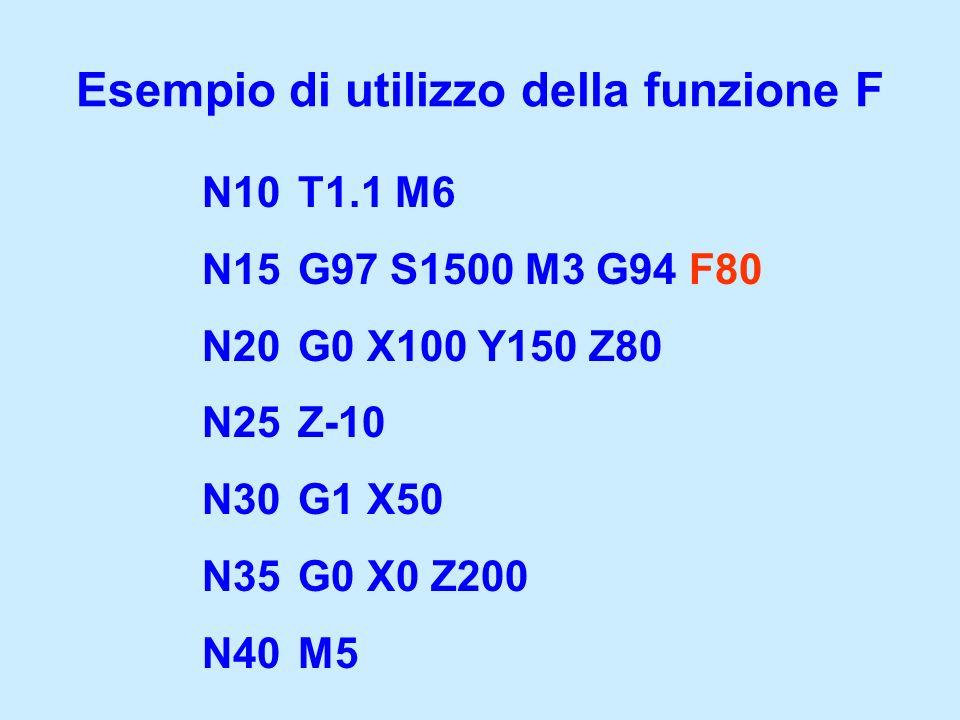 N10T1.1 M6 N15G97 S1500 M3 G94 F80 N20G0 X100 Y150 Z80 N25Z-10 N30G1 X50 N35G0 X0 Z200 N40M5 Esempio di utilizzo della funzione F